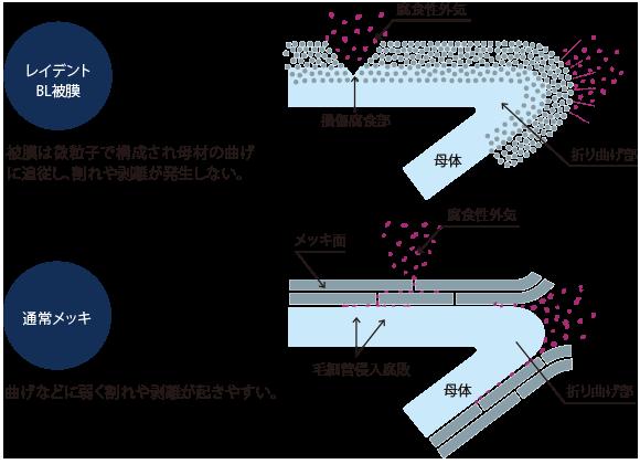 表面加工レイデント®処理 | 豊実精工株式会社